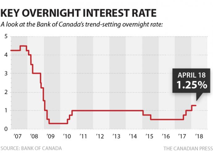 Канадский Центробанк оставил прежней базовую ставку