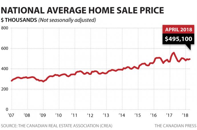 Снижение активности на рынке жилья в Канаде