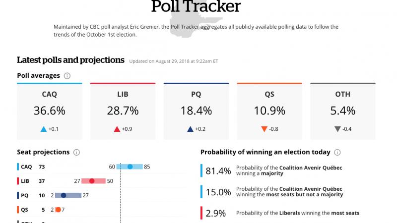 Правящие в Квебеке либералы могут оказаться на втором месте на выборах