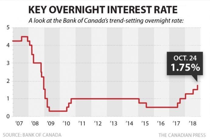 Ставка канадского Центробанка выросла до 1.75%