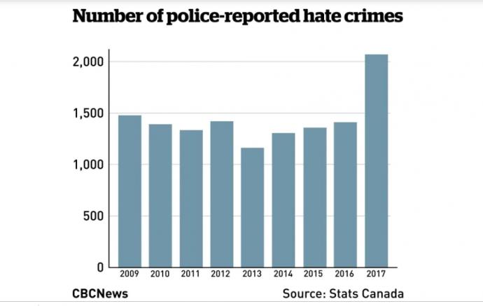 Уровень ненавистнических деяний в Канаде на пике