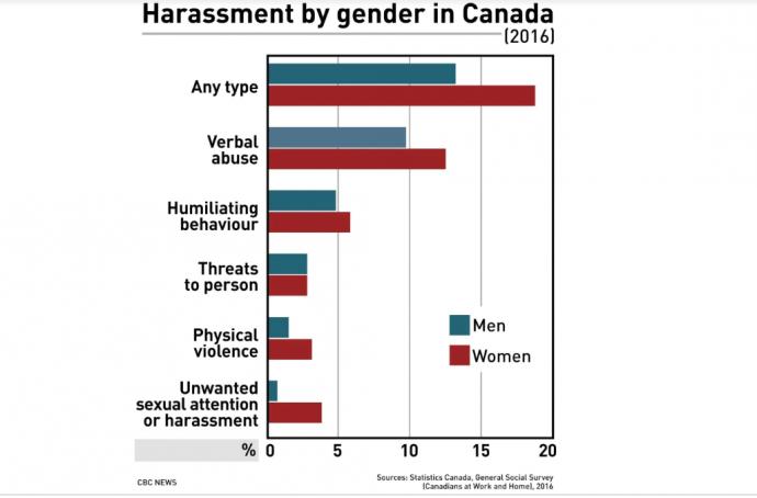 Оскорбления, приставания на рабочем месте в Канаде