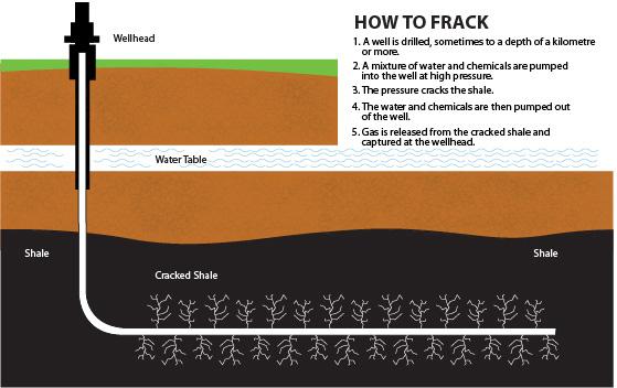 В Британской Колумбии приостановили добычу сланцевой нефти