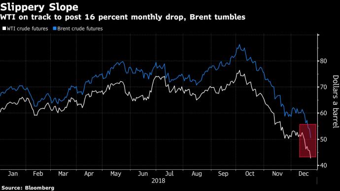 Bloomberg: нефть продолжает дешеветь