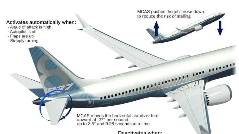 Предполагается, что в катастрофах виноват все же Boeing