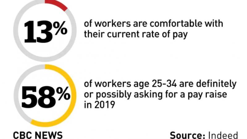 Большинство канадцев недовольны своими зарплатами