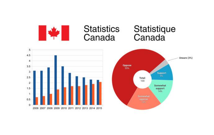 Инфляция в Канаде в июне составила ровно два процента