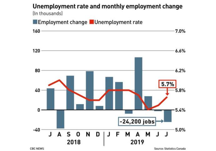 Уровень безработицы в июле подскочил до 5,7%