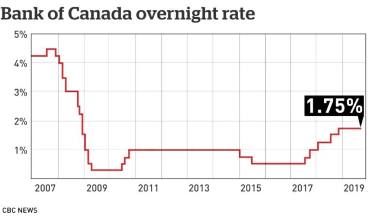 Bank of Canada: ставка остается на прежнем уровне