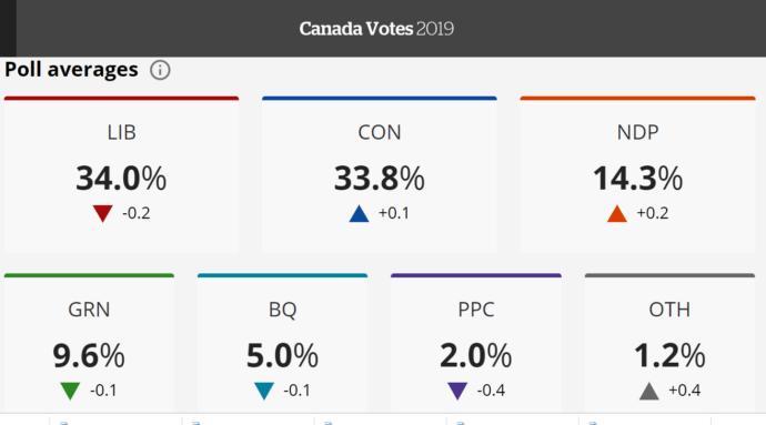 Выборы в Канаде: шансы либералов и консерваторов равны