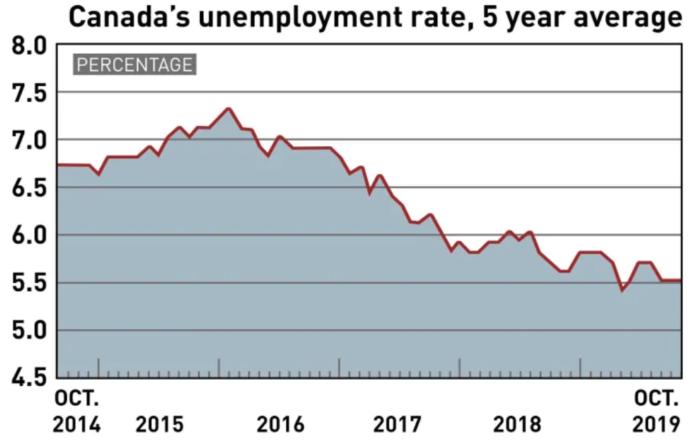Безработица в Канаде остается на стабильно невысоком уровне