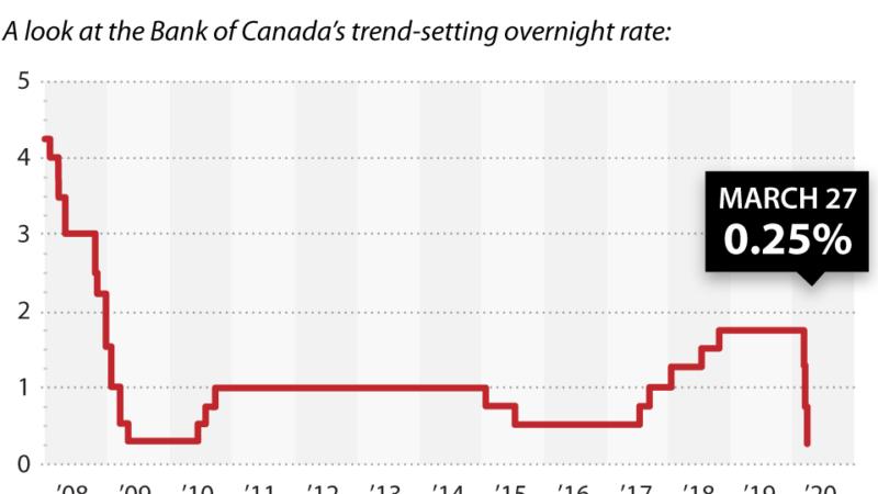 Bank of Canada: ставка снижена до 0.25%