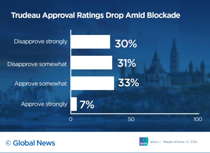 Рейтинг Трюдо понизился среди жителей Канады