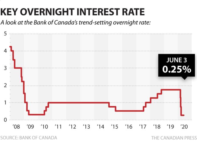 Ставка канадского Центробанка осталась без изменений