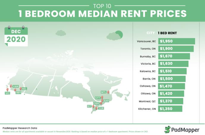 Аренда жилья в Торонто и Ванкувере стала дешевле