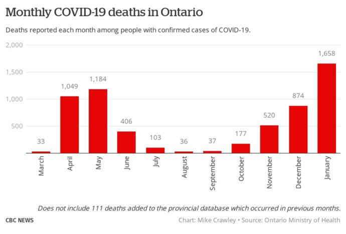 Январь в Онтарио— самый ковидный месяц пандемии