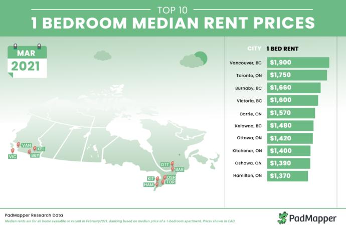 Аренда квартир в Ванкувере и Торонто становится дешевле